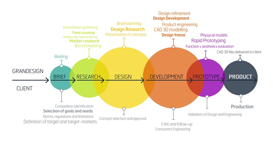 Designandengineeringonder